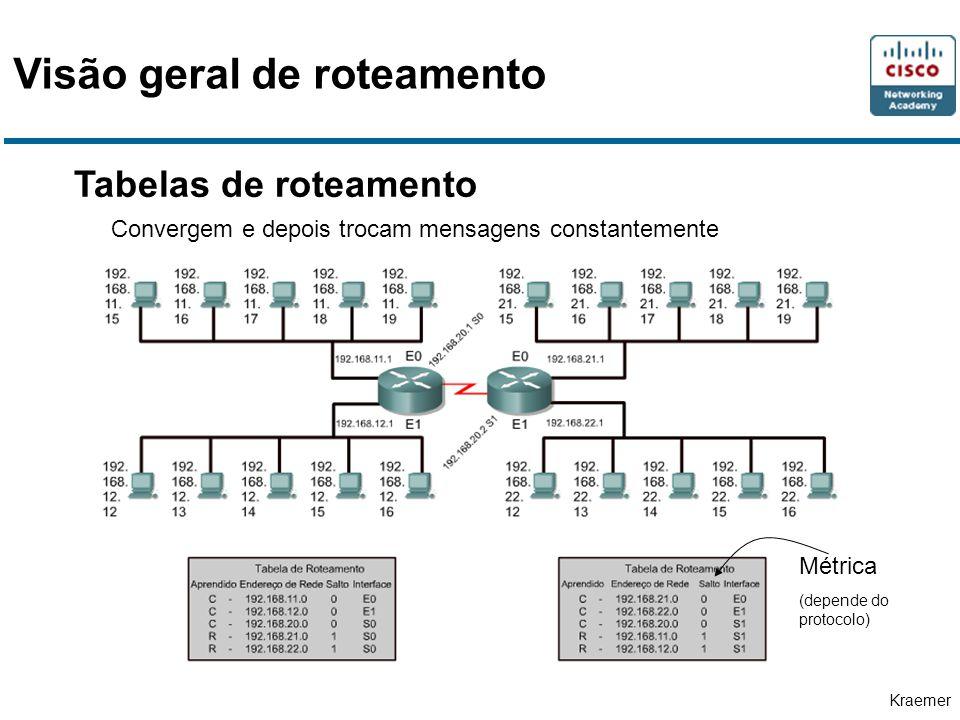 Kraemer Tabelas de roteamento Métrica (depende do protocolo) Convergem e depois trocam mensagens constantemente Visão geral de roteamento