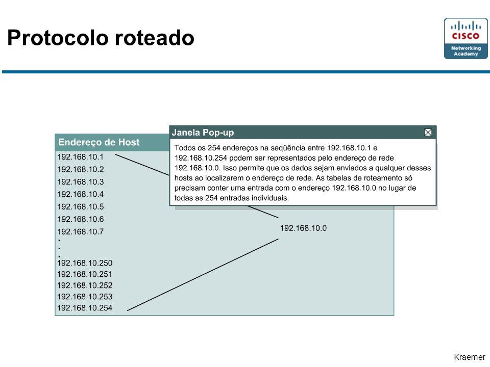 Kraemer Protocolo roteado