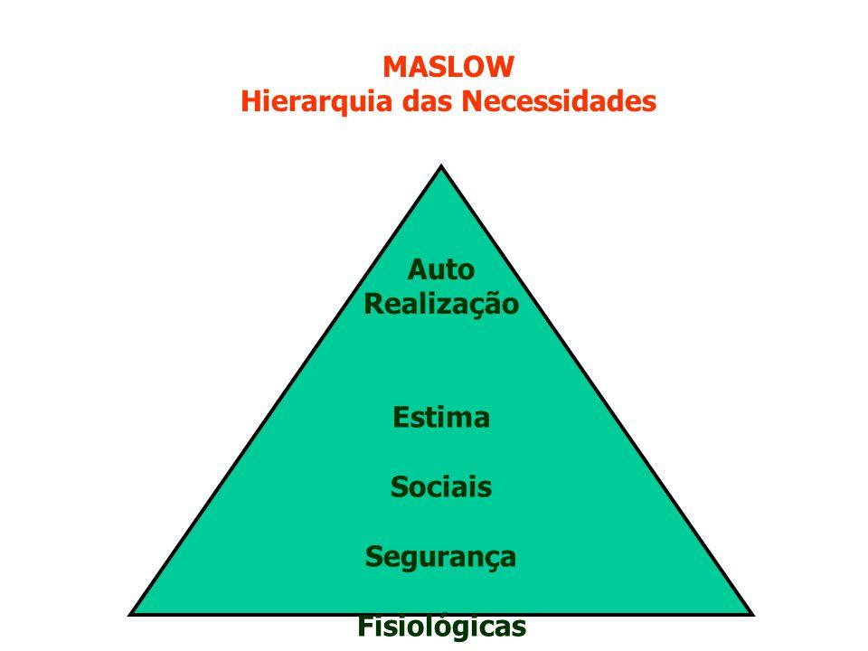 Estima Sociais Segurança Fisiológicas Auto Realização MASLOW Hierarquia das Necessidades