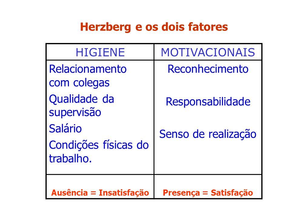 Herzberg e os dois fatores HIGIENEMOTIVACIONAIS Relacionamento com colegas Qualidade da supervisão Salário Condições físicas do trabalho. Reconhecimen