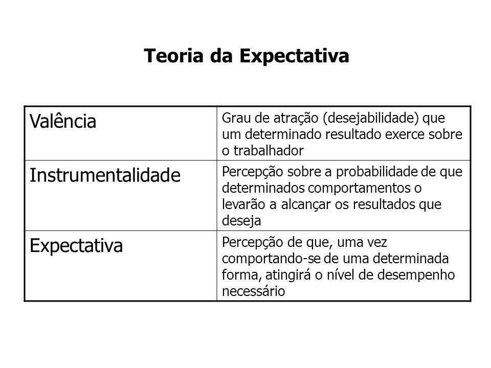 Teoria da Expectativa Valência Grau de atração (desejabilidade) que um determinado resultado exerce sobre o trabalhador Instrumentalidade Percepção sobre a probabilidade de que determinados comportamentos o levarão a alcançar os resultados que deseja Expectativa Percepção de que, uma vez comportando-se de uma determinada forma, atingirá o nível de desempenho necessário