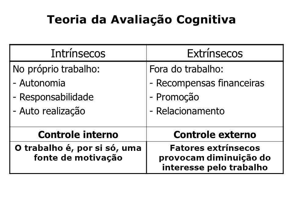 Teoria da Avaliação Cognitiva IntrínsecosExtrínsecos No próprio trabalho: - Autonomia - Responsabilidade - Auto realização Fora do trabalho: - Recompe