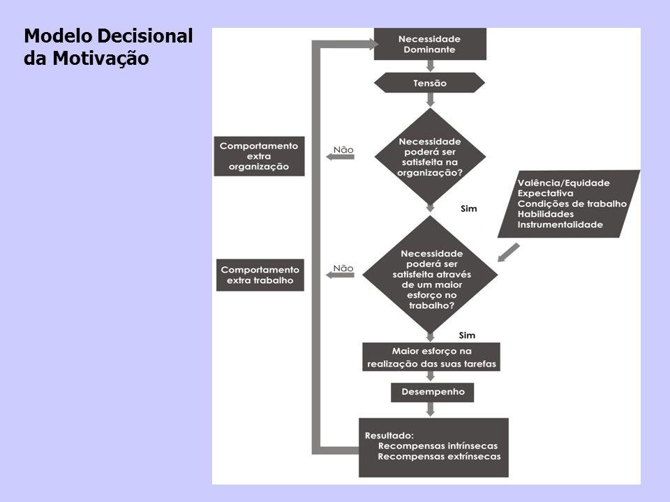 Modelo Decisional da Motivação