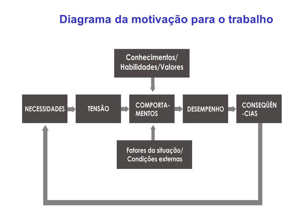 Diagrama da motivação para o trabalho