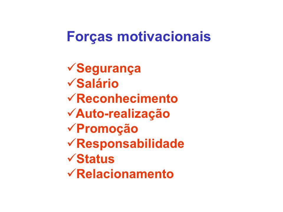 Forças motivacionais Segurança Salário Reconhecimento Auto-realização Promoção Responsabilidade Status Relacionamento