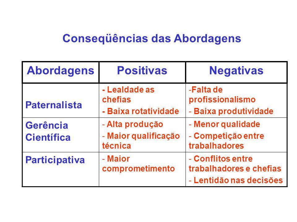 Conseqüências das Abordagens AbordagensPositivasNegativas Paternalista - Lealdade as chefias - Baixa rotatividade -Falta de profissionalismo - Baixa p