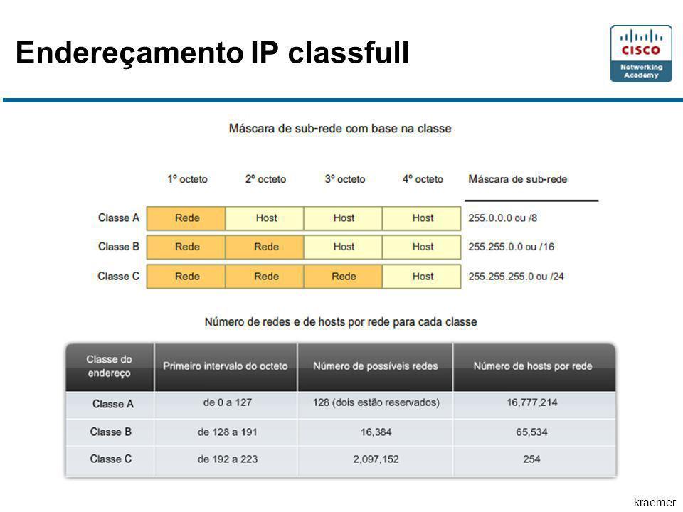 kraemer Endereçamento IP classfull