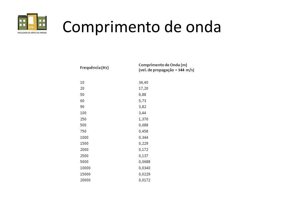 Frequência (Hz) Comprimento de Onda (m) (vel. de propagação = 344 m/s) 1034,40 2017,20 506,88 605,73 903,82 1003,44 2501,376 5000,688 7500,458 10000,3