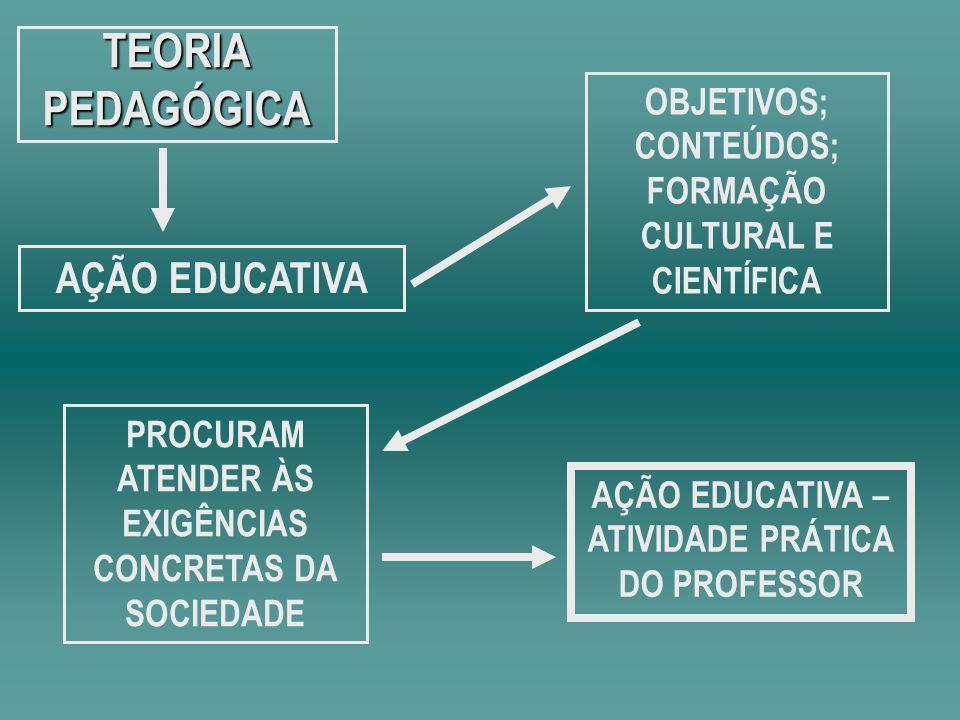 TEORIAPEDAGÓGICA AÇÃO EDUCATIVA OBJETIVOS; CONTEÚDOS; FORMAÇÃO CULTURAL E CIENTÍFICA PROCURAM ATENDER ÀS EXIGÊNCIAS CONCRETAS DA SOCIEDADE AÇÃO EDUCAT