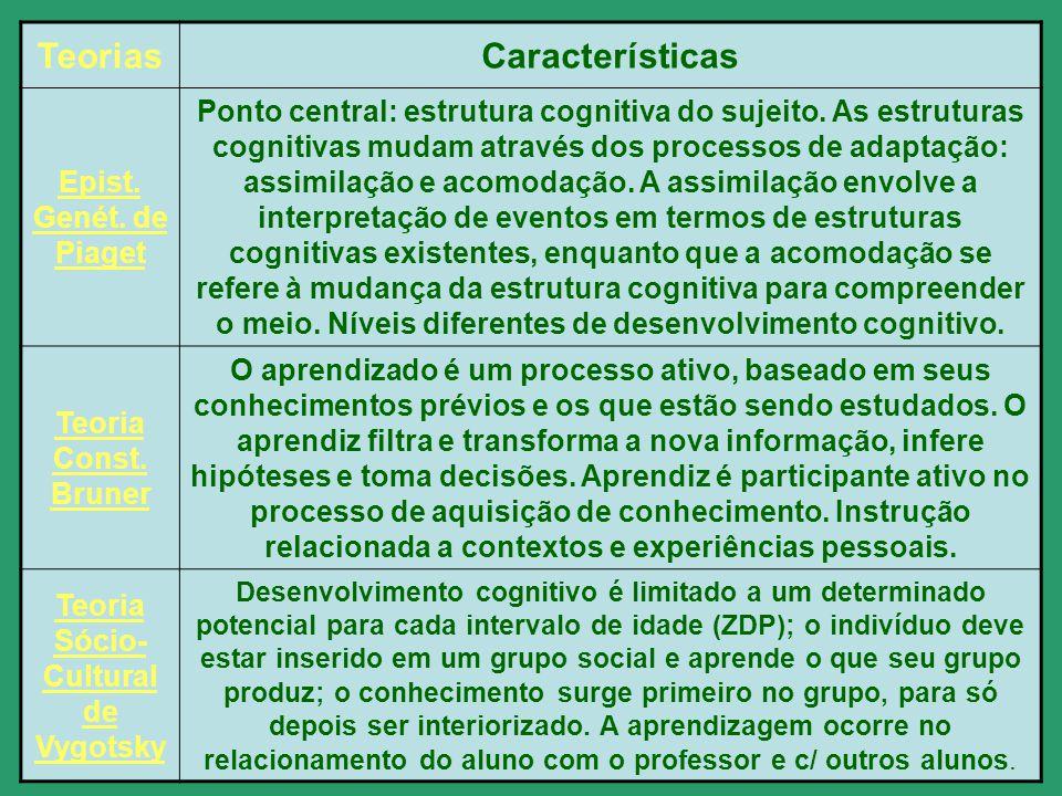 TeoriasCaracterísticas Epist. Genét. de Piaget Ponto central: estrutura cognitiva do sujeito. As estruturas cognitivas mudam através dos processos de