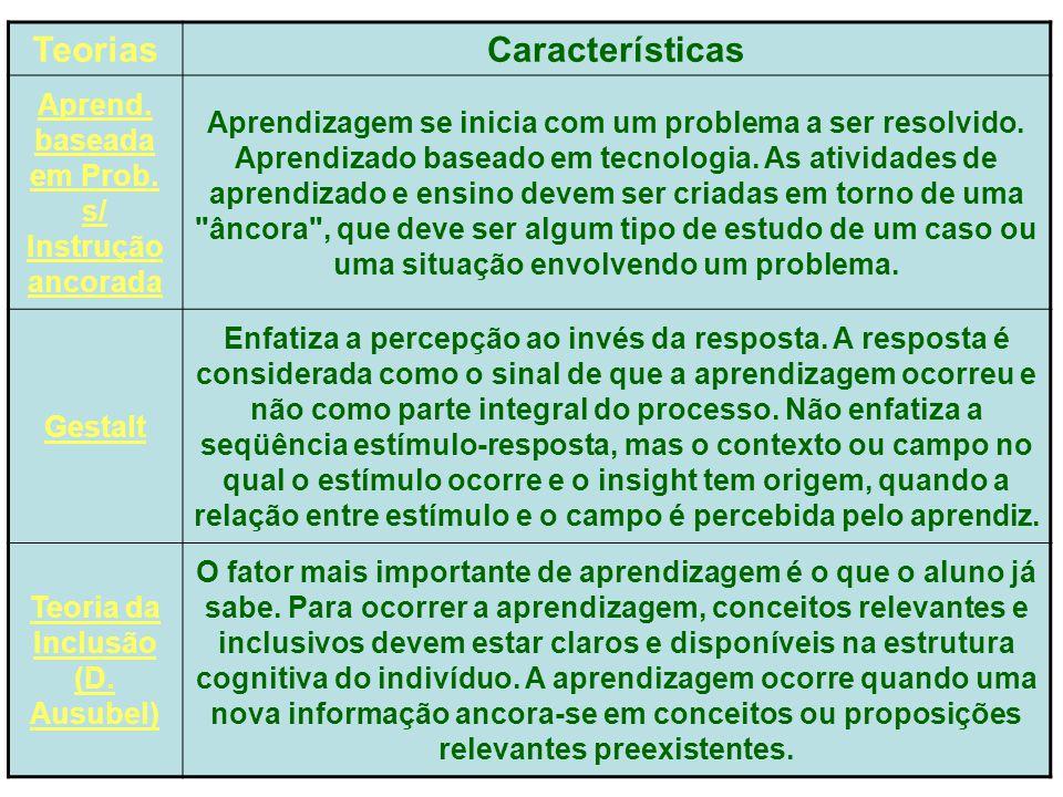 TeoriasCaracterísticas Aprend. baseada em Prob. s/ Instrução ancorada Aprendizagem se inicia com um problema a ser resolvido. Aprendizado baseado em t