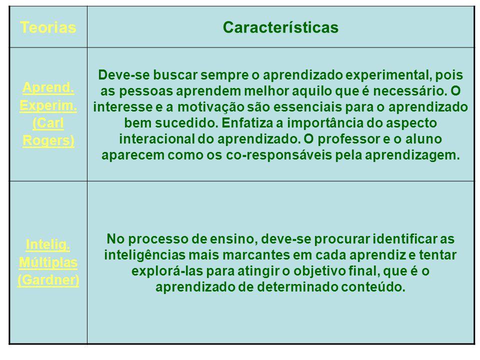 TeoriasCaracterísticas Aprend. Experim. (Carl Rogers) Deve-se buscar sempre o aprendizado experimental, pois as pessoas aprendem melhor aquilo que é n