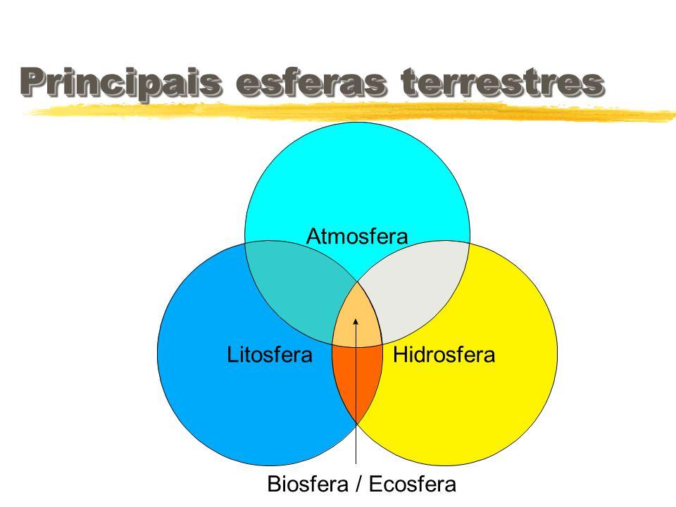 Hidrosfera Biosfera / Ecosfera Atmosfera Litosfera Principais esferas terrestres