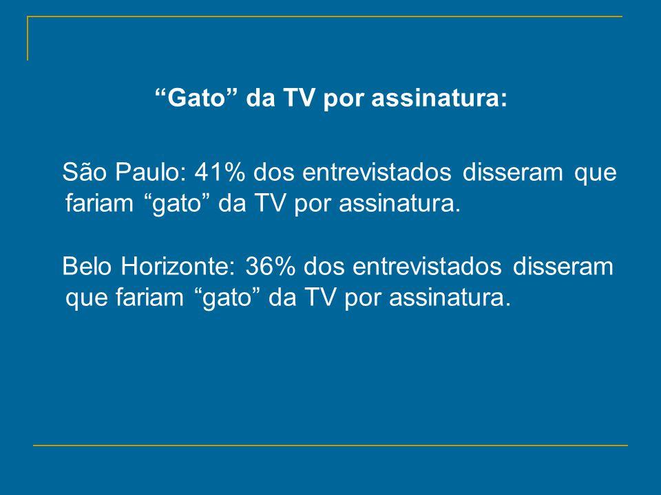 Gato da TV por assinatura: São Paulo: 41% dos entrevistados disseram que fariam gato da TV por assinatura. Belo Horizonte: 36% dos entrevistados disse