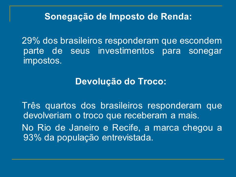 Sonegação de Imposto de Renda: 29% dos brasileiros responderam que escondem parte de seus investimentos para sonegar impostos. Devolução do Troco: Trê