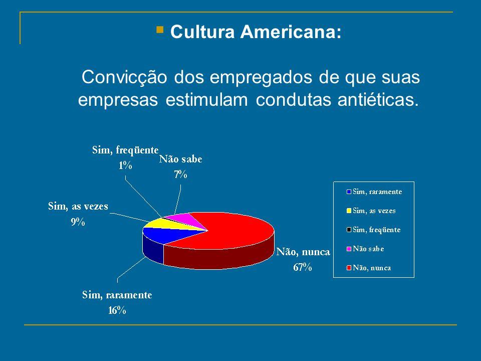 Cultura Americana: Convicção dos empregados de que suas empresas estimulam condutas antiéticas.