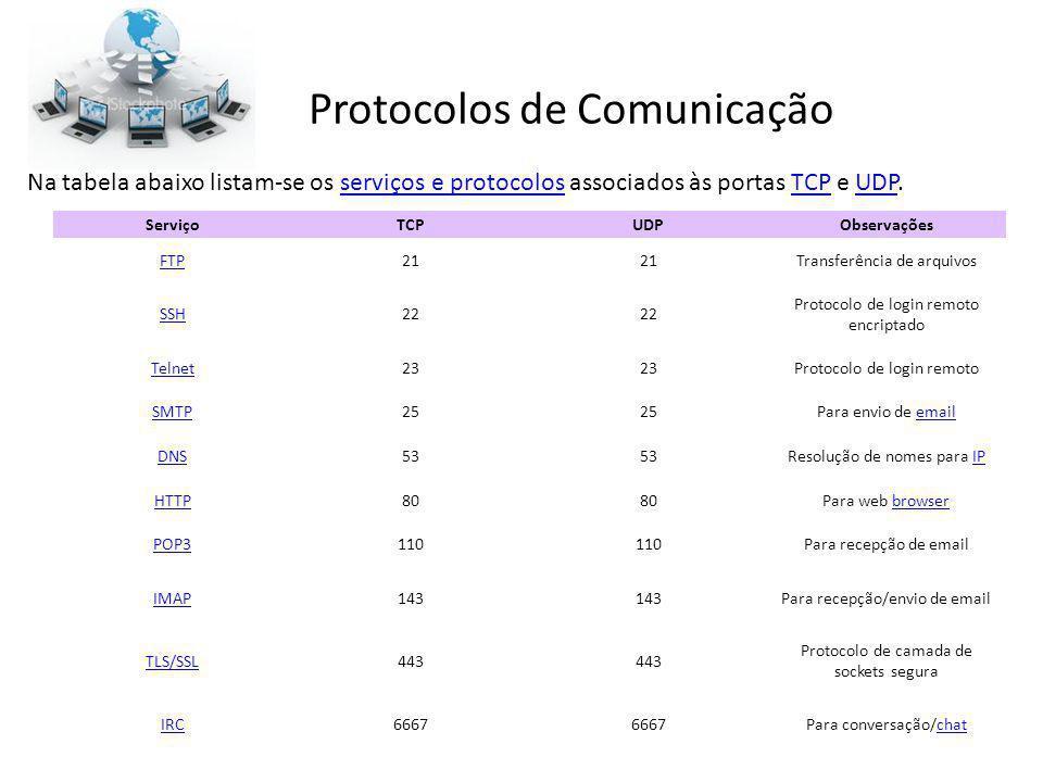 Protocolos de Comunicação ServiçoTCPUDPObservações FTP21 Transferência de arquivos SSH22 Protocolo de login remoto encriptado Telnet23 Protocolo de lo