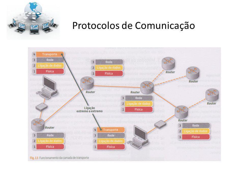 Importância O uso difundido e a expansão dos protocolos de comunicação é ao mesmo tempo um pré-requisito e uma contribuição para o poder e sucesso da Internet.Internet O par formado por IP e TCP é uma referência a uma coleção dos protocolos mais utilizados.IPTCP A maioria dos protocolos para comunicação via Internet é descrita nos documentos RFC do IETF.RFCIETF Geralmente apenas os protocolos mais simples são utilizados sozinhos.
