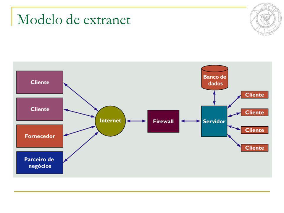 Modelo de extranet