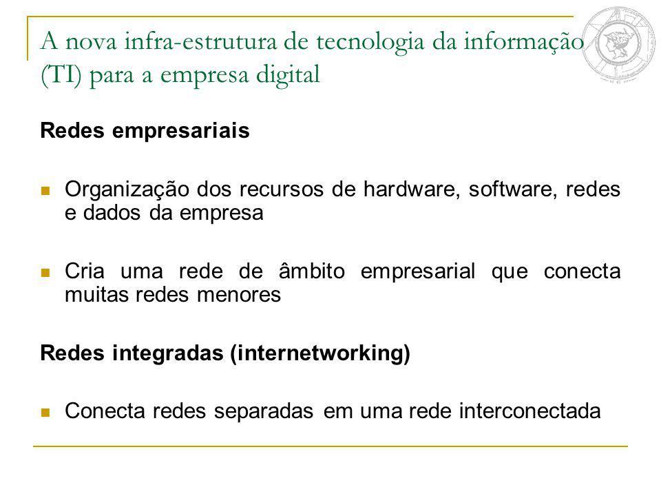 A nova infra-estrutura de tecnologia da informação (TI) para a empresa digital Redes empresariais Organização dos recursos de hardware, software, rede