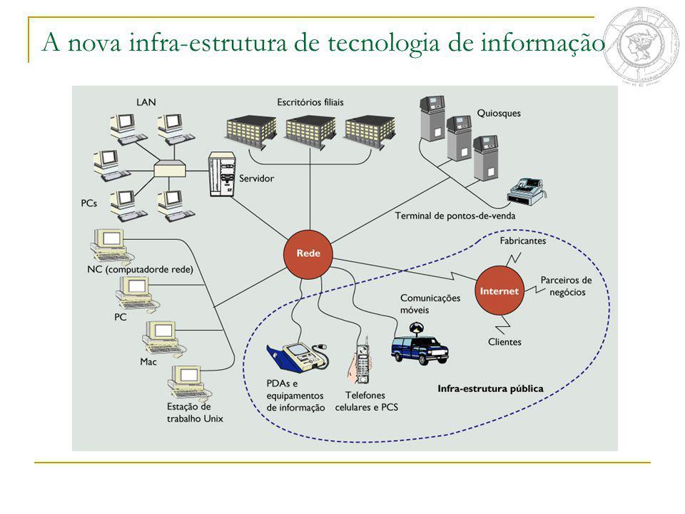 Padrões e conectividade para integração digital Conectividade Mede a capacidade de comunicação de computadores e dispositivos Sistemas abertos Sistemas de software Operam em diferentes plataformas de hardware