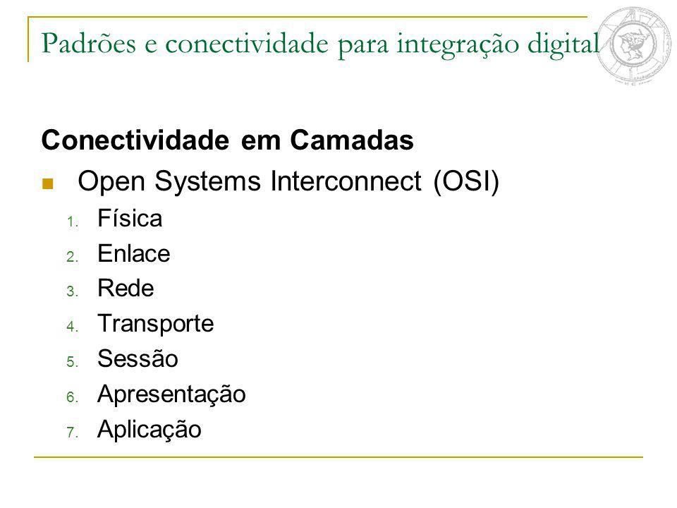 Padrões e conectividade para integração digital Conectividade em Camadas Open Systems Interconnect (OSI) 1. Física 2. Enlace 3. Rede 4. Transporte 5.