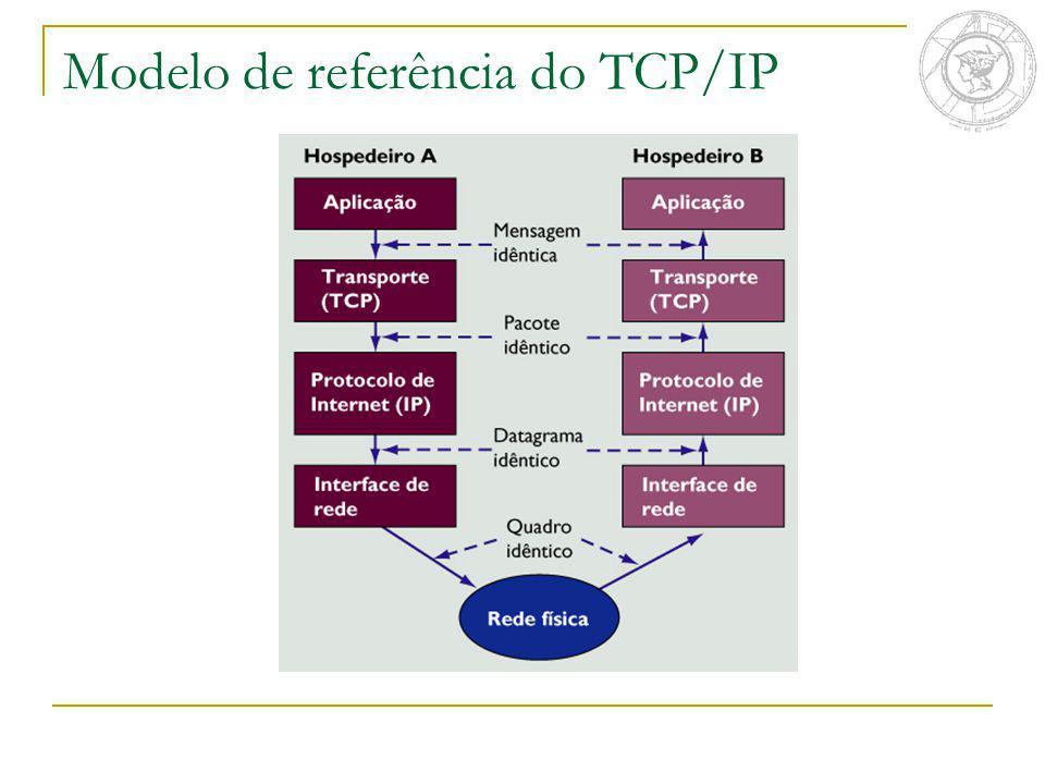 Modelo de referência do TCP/IP
