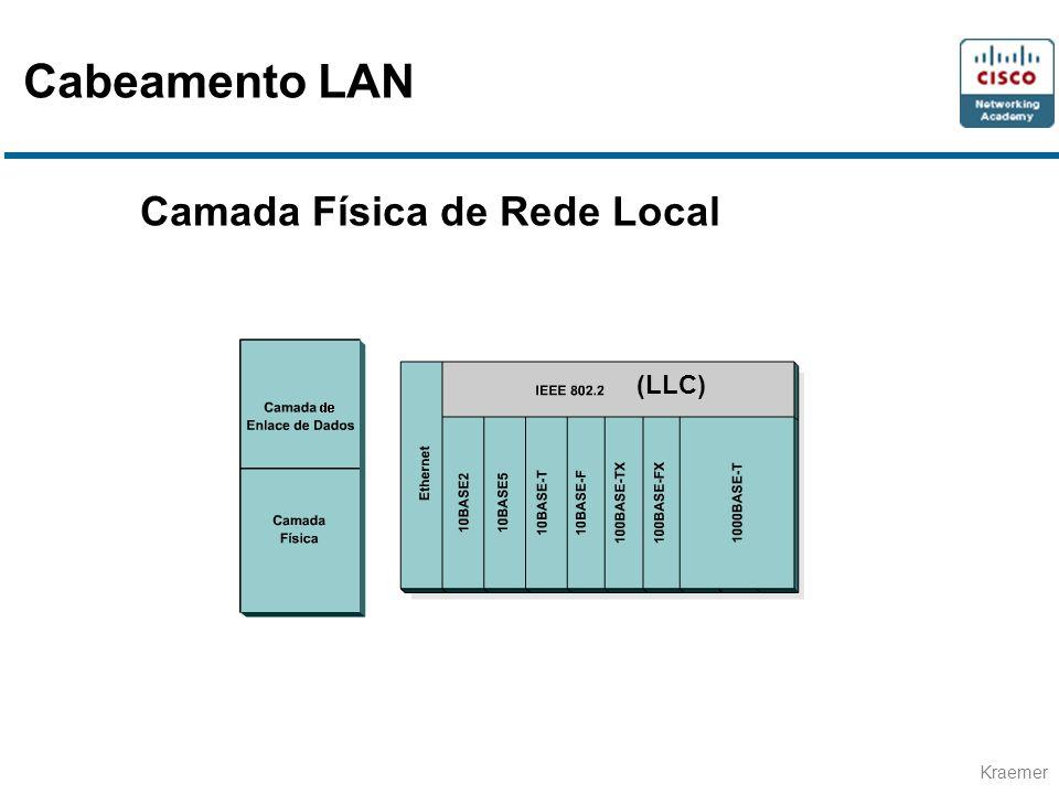 Kraemer Camada Física de Rede Local (LLC) Cabeamento LAN