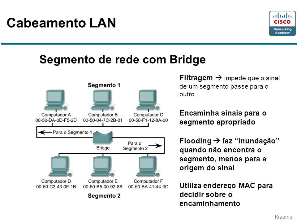 Kraemer Segmento de rede com Bridge Filtragem impede que o sinal de um segmento passe para o outro. Encaminha sinais para o segmento apropriado Floodi