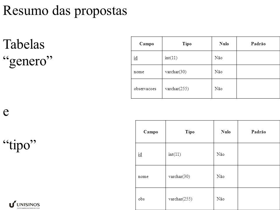 Resumo das propostas Tabelas genero e tipo CampoTipoNuloPadrão id int(11)Não nome varchar(30)Não observacoes varchar(255)Não CampoTipoNuloPadrão id int(11)Não nome varchar(30)Não obs varchar(255)Não
