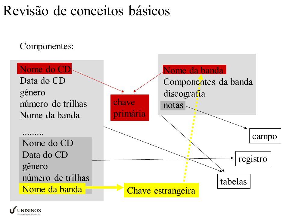 Revisão de conceitos básicos Componentes: Nome do CD Data do CD gênero número de trilhas Nome da banda Componentes da banda discografia notas.........