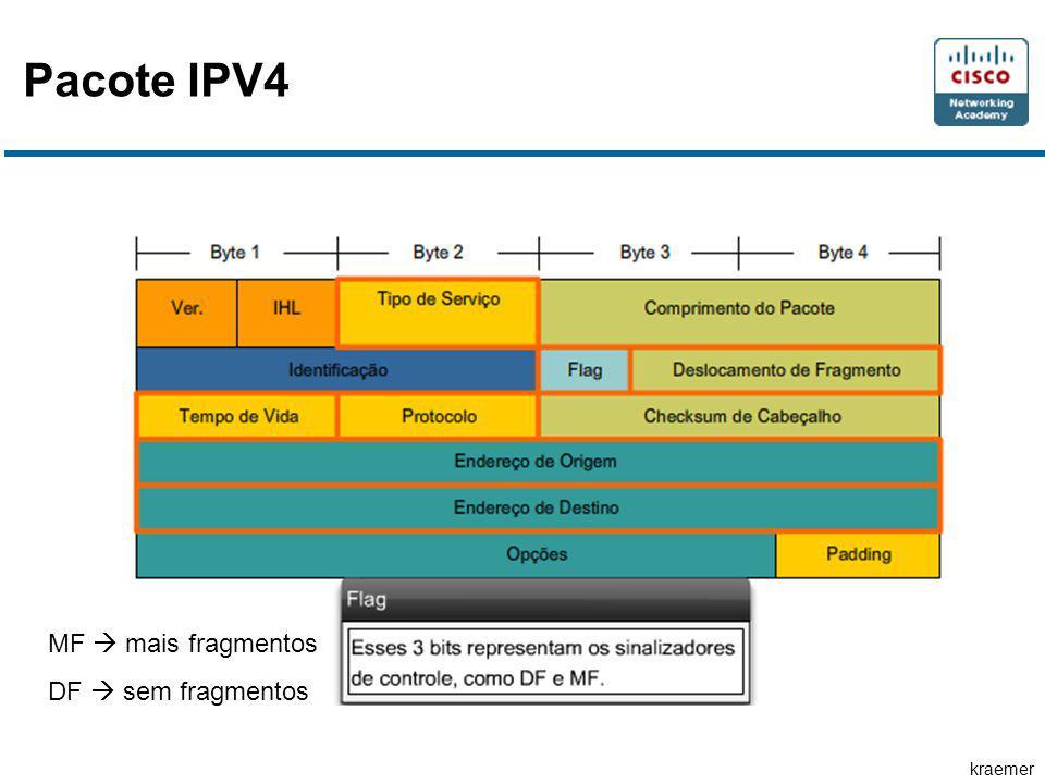 kraemer Pacote IPV4 MF mais fragmentos DF sem fragmentos
