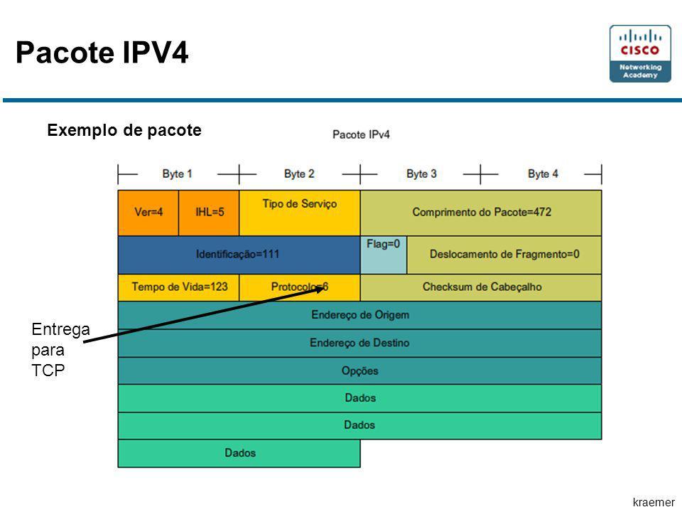 kraemer Pacote IPV4 Exemplo de pacote Entrega para TCP
