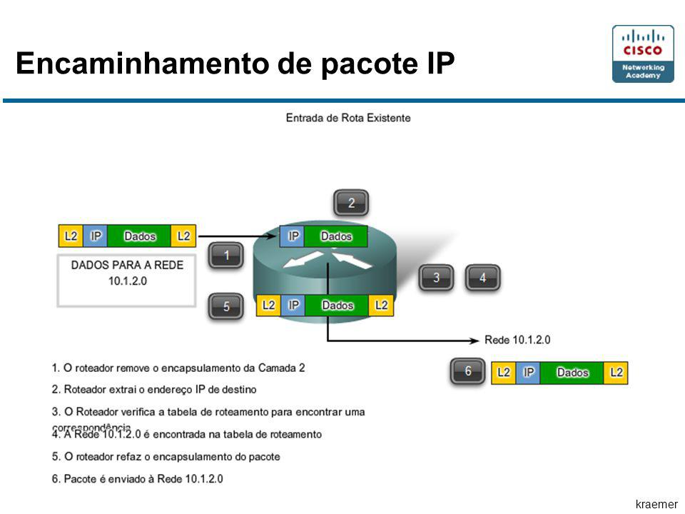 kraemer Encaminhamento de pacote IP