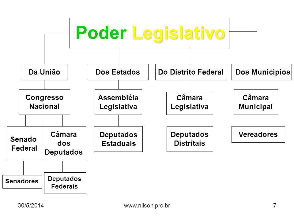 1982198619901994 Eleições Para o Congresso Nacional Eleição de Deputados e de 1/3 dos Senadores Eleição de Deputados e de 2/3 dos Senadores Eleição de Deputados e de 1/3 dos Senadores Eleição de Deputados e de 2/3 dos Senadores 30/5/20148www.nilson.pro.br