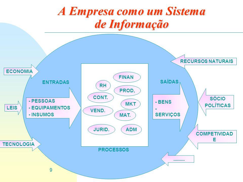 9 A Empresa como um Sistema de Informação RH MKT PROD, VEND. FINAN. CONT. JURID.ADM MAT. - PESSOAS - EQUIPAMENTOS - INSUMOS PROCESSOS ECONOMIA TECNOLO