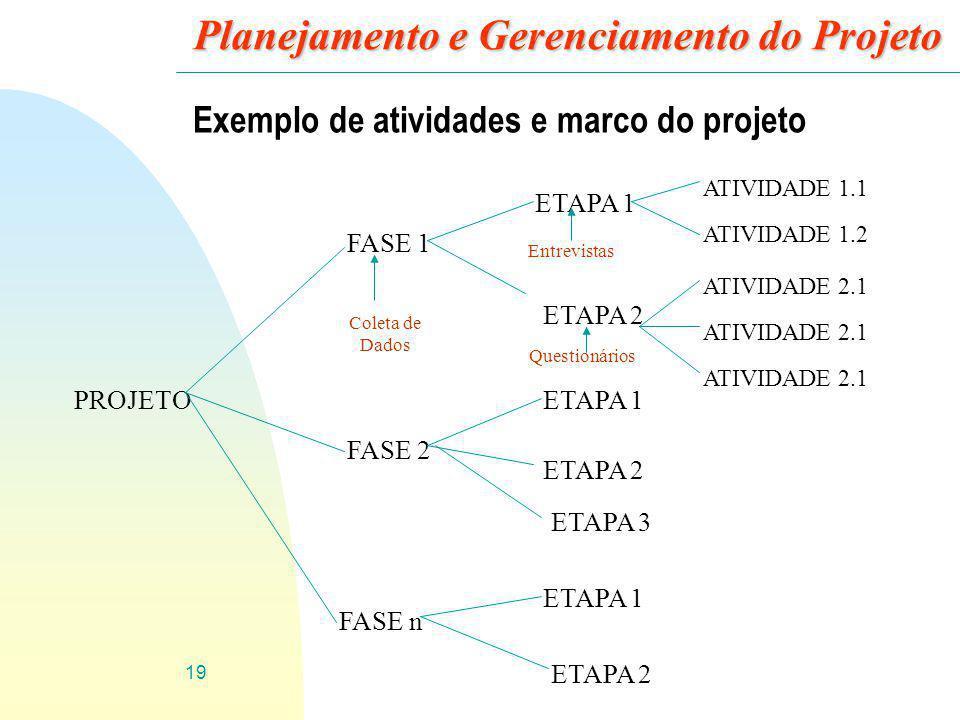 19 Planejamento e Gerenciamento do Projeto Exemplo de atividades e marco do projeto PROJETO FASE 1 FASE 2 FASE n ETAPA 1 ETAPA 2 ETAPA 1 ETAPA 2 ETAPA