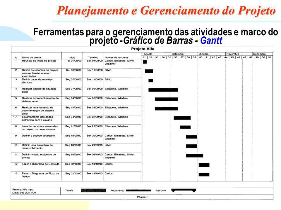 28 Planejamento e Gerenciamento do Projeto Ferramentas para o gerenciamento das atividades e marco do projeto - Gráfico de Barras - Gantt