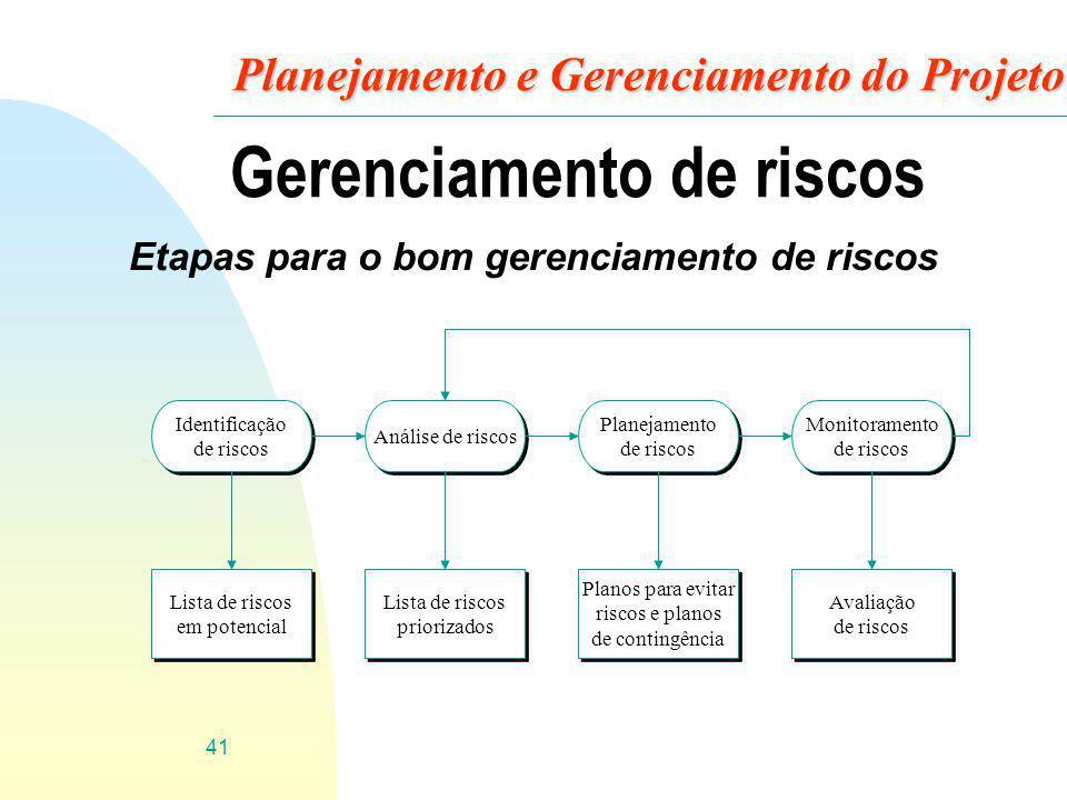41 Planejamento e Gerenciamento do Projeto Gerenciamento de riscos Etapas para o bom gerenciamento de riscos Identificação de riscos Identificação de