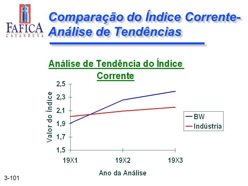 3-101 Comparação do Índice Corrente- Análise de Tendências