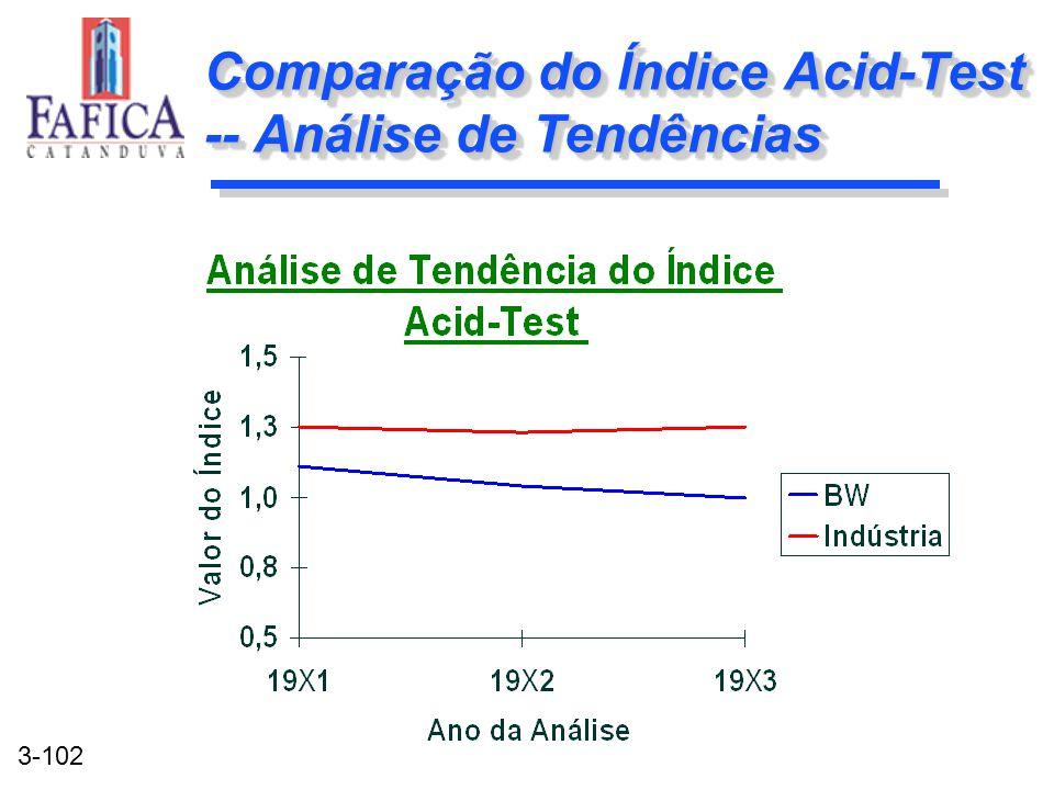 3-102 Comparação do Índice Acid-Test -- Análise de Tendências