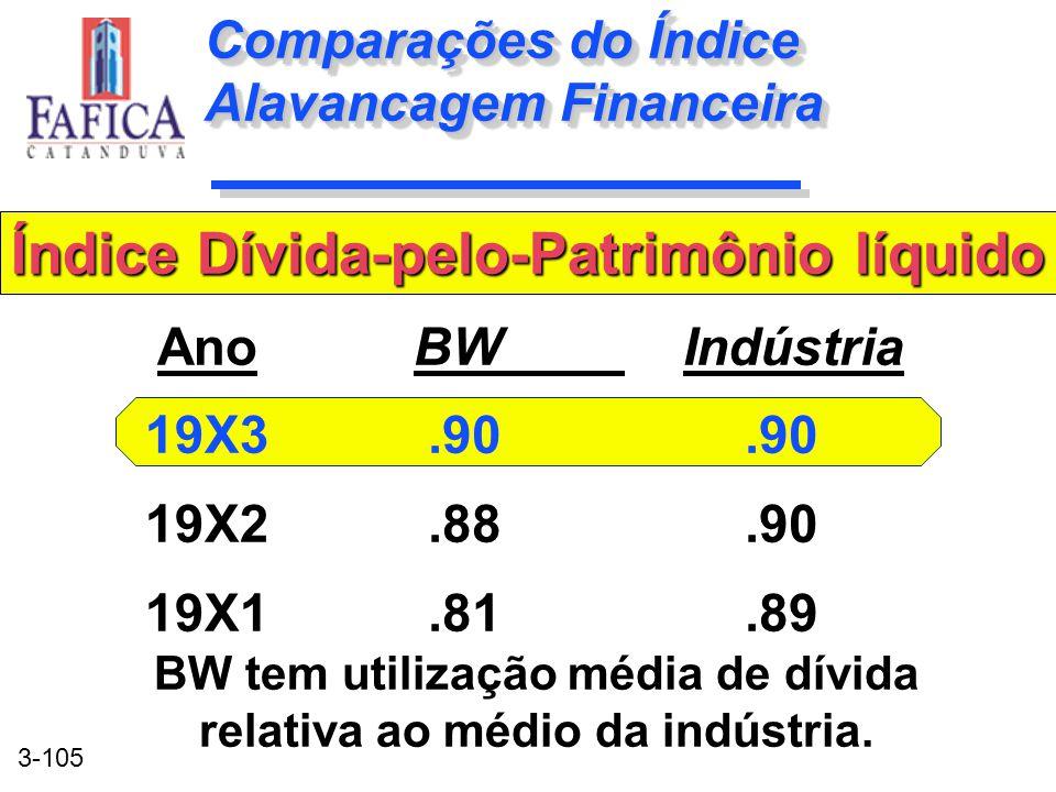 3-105 Comparações do Índice Alavancagem Financeira BW Indústria.90.88.90.81.89 BW Indústria.90.88.90.81.89 Ano 19X3 19X2 19X1 Índice Dívida-pelo-Patri
