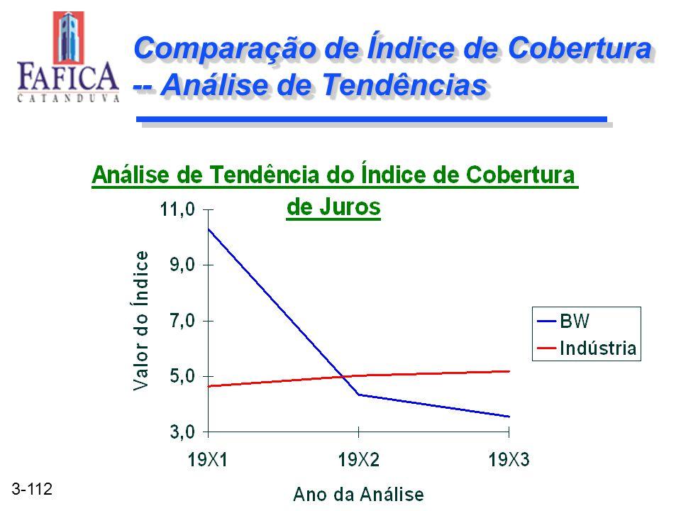 3-112 Comparação de Índice de Cobertura -- Análise de Tendências
