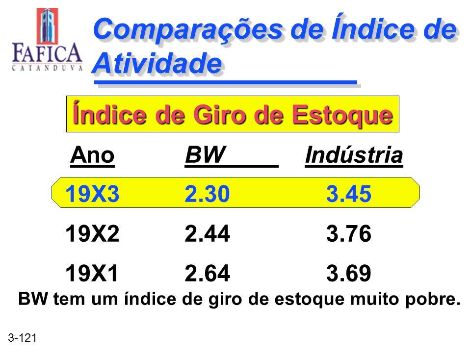 3-121 Comparações de Índice de Atividade BW Indústria 2.303.45 2.443.76 2.643.69 BW Indústria 2.303.45 2.443.76 2.643.69 Ano 19X3 19X2 19X1 Índice de