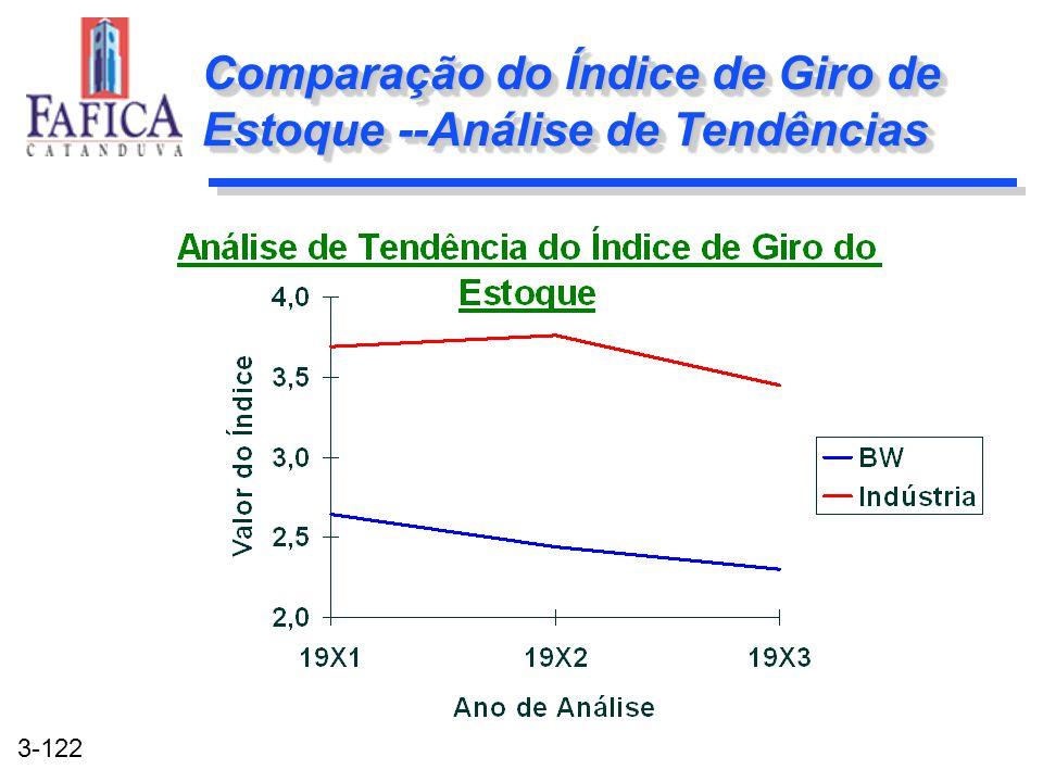 3-122 Comparação do Índice de Giro de Estoque --Análise de Tendências