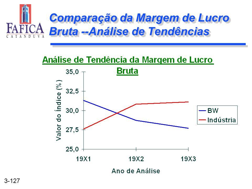 3-127 Comparação da Margem de Lucro Bruta --Análise de Tendências