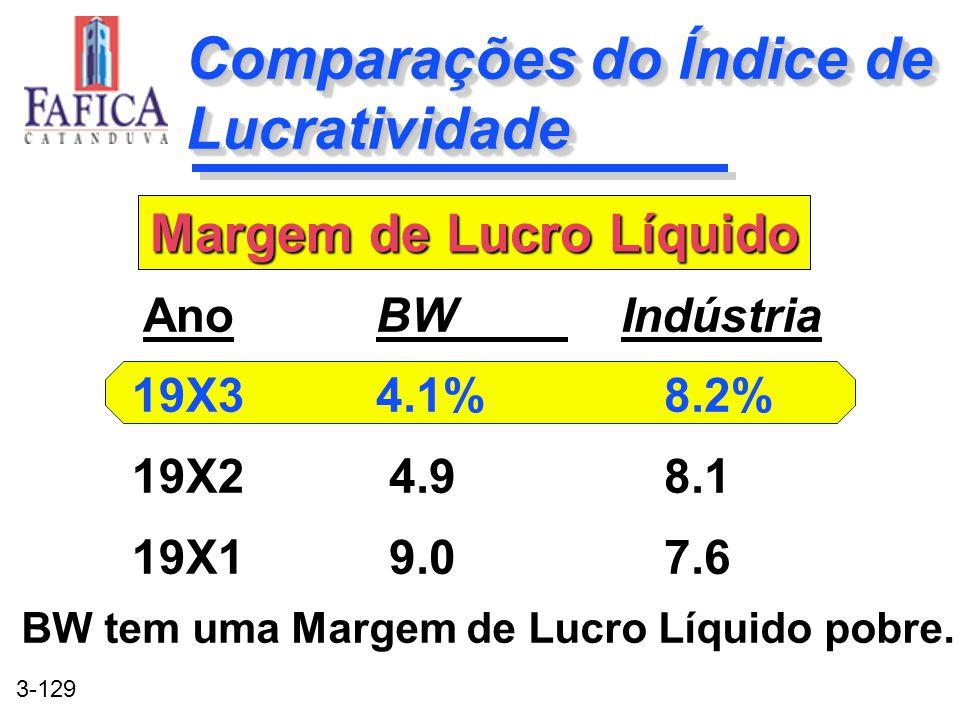 3-129 Comparações do Índice de Lucratividade BW Indústria 4.1%8.2% 4.98.1 9.07.6 BW Indústria 4.1%8.2% 4.98.1 9.07.6 Ano 19X3 19X2 19X1 Margem de Lucr