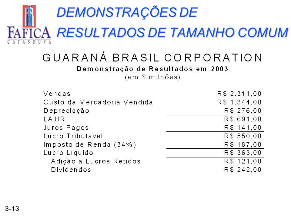 3-13 DEMONSTRAÇÕES DE RESULTADOS DE TAMANHO COMUM