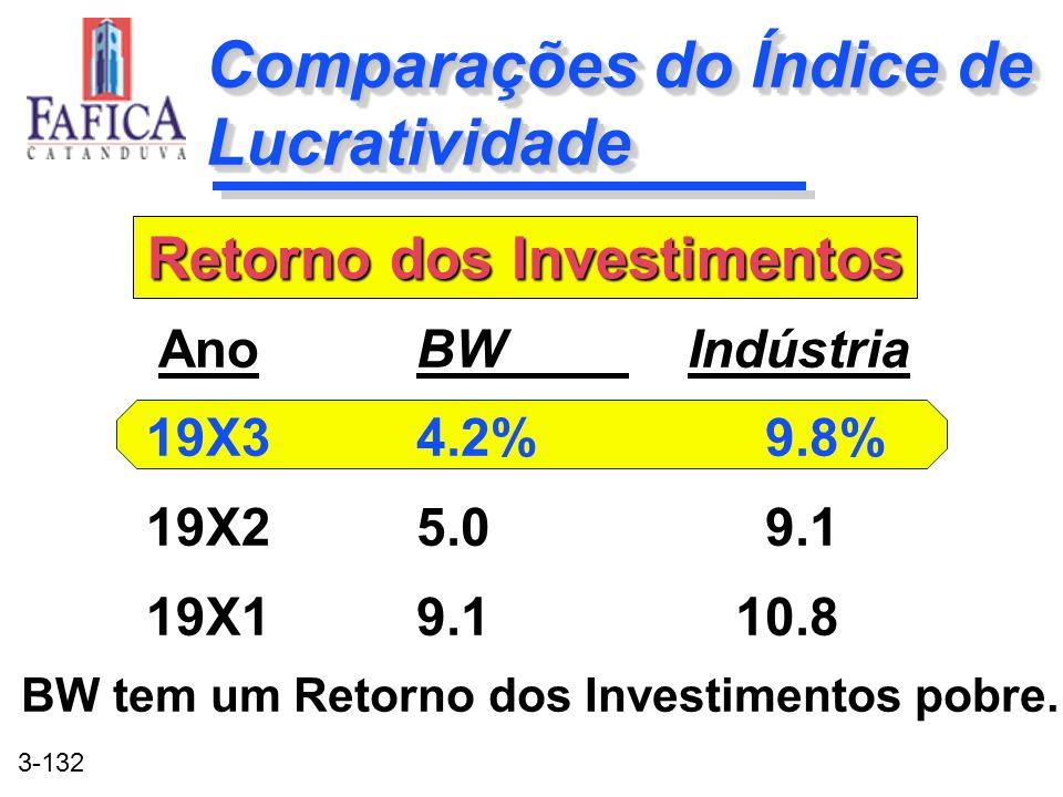 3-132 Comparações do Índice de Lucratividade BW Indústria 4.2% 9.8% 5.0 9.1 9.110.8 BW Indústria 4.2% 9.8% 5.0 9.1 9.110.8 Ano 19X3 19X2 19X1 Retorno
