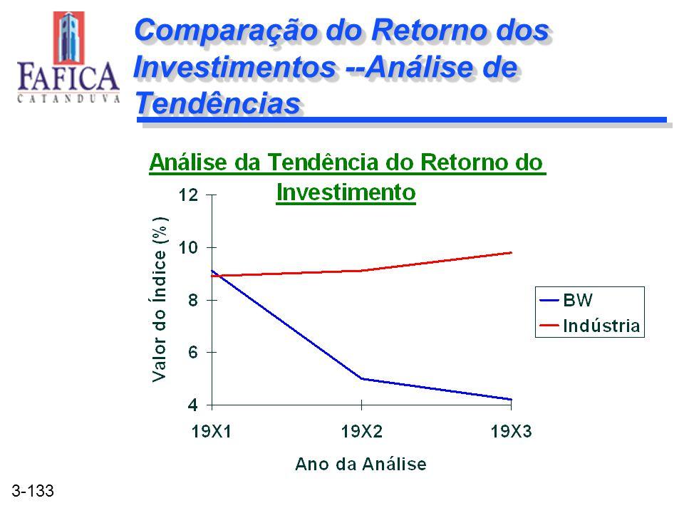 3-133 Comparação do Retorno dos Investimentos --Análise de Tendências